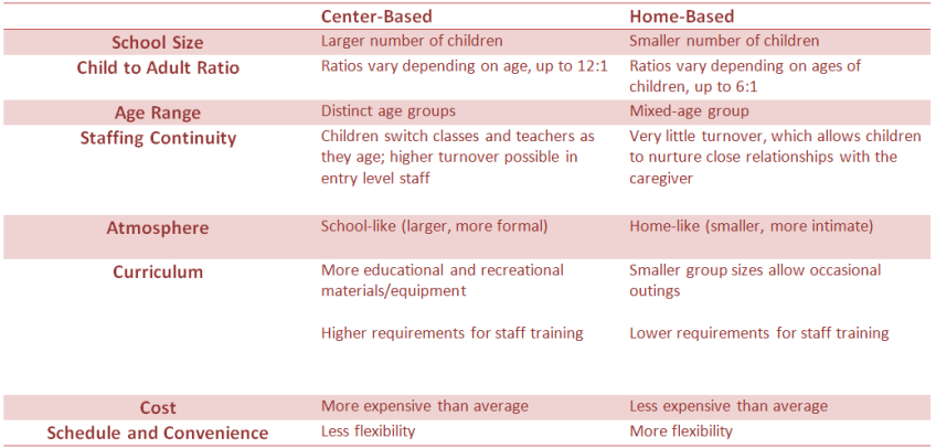 Comparison of daycare centers and home daycares